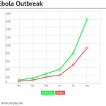 The True Ebola Numbers You Must See