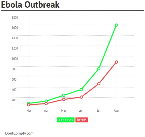 ebolaoutbreakchart